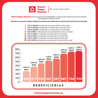 Gráfico General Nuevo Hogar Betania - Lunes 4 mayo