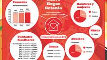 Gráfico Atenciones Comedor y Cátering +65 - 25 mayo - Nuevo Hogar Betania