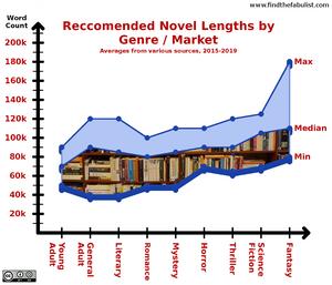 novel length word count