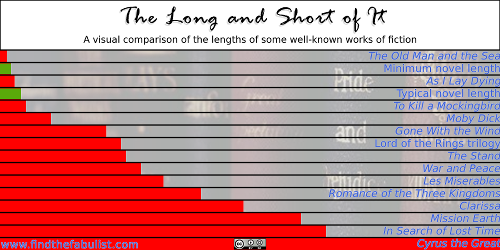 long novel word count