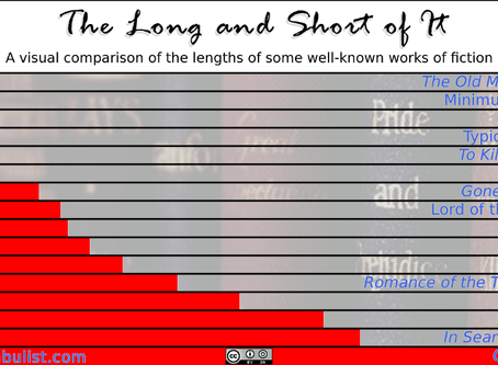 The Million-Word Novel: More on Long Novels and Word Count