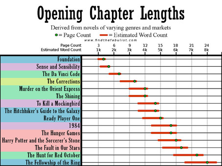 The Search for the Ideal Chapter Length