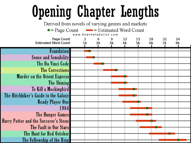 chapter length