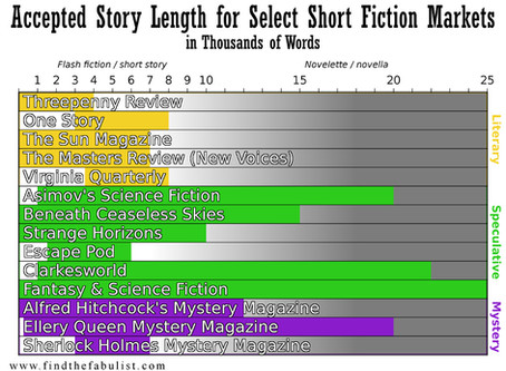 How Long is a Short Story? A Brief Guide to Short Story Length
