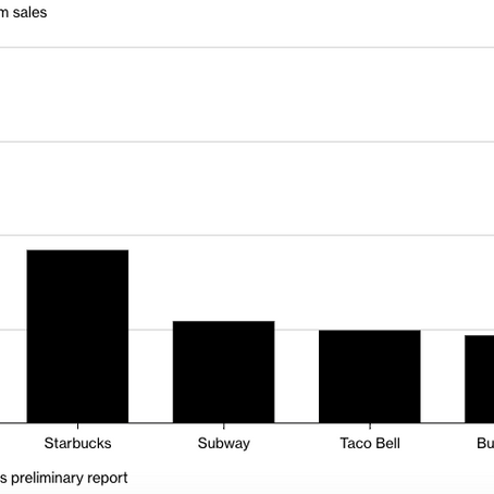 Taco Bell Overtakes Burger King as the Fourth-Largest U.S. Chain