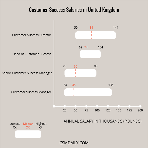 customer success manager salary united kingdom