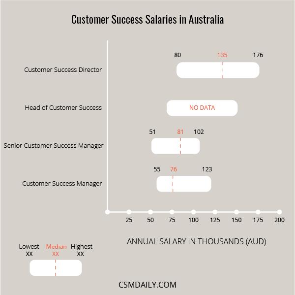 customer success manager salary australia