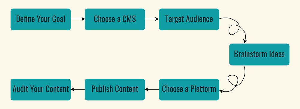 content strategy map