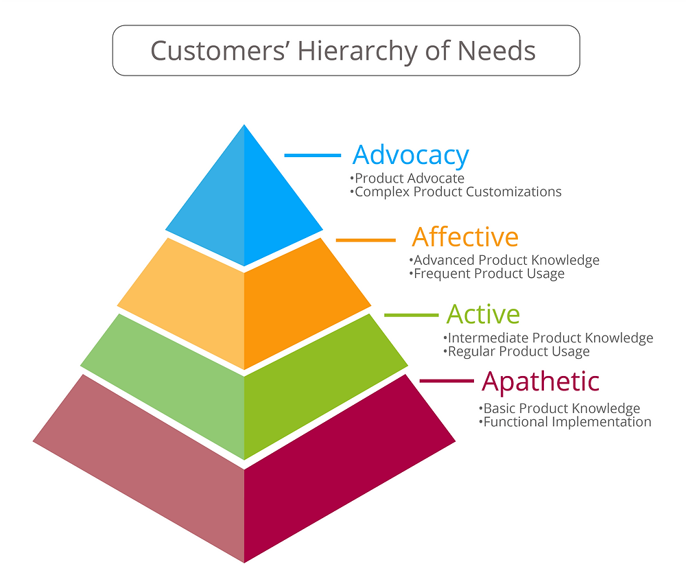 Customer Success Hierarchy of Needs