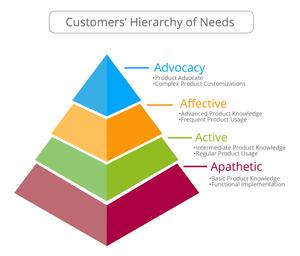 Customer Success Hierarchy of Needs