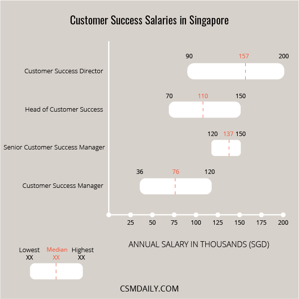 customer success manager salary singapore