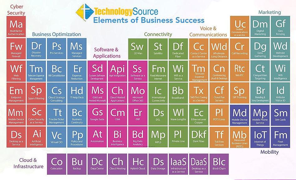 Elements of Business Success.JPG