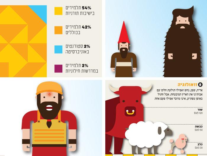 israel_infographics_ronilevit_bible_part