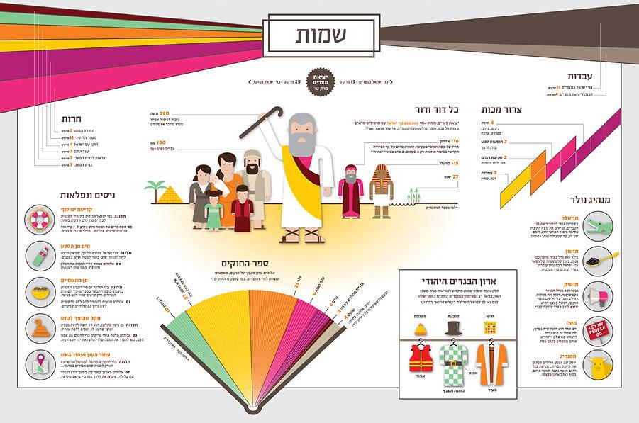 srael_infographics_ronilevit_bible_shmot