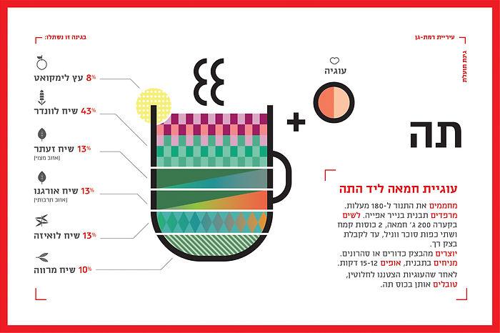 israel_infographics_ronilevit_GardenTea.