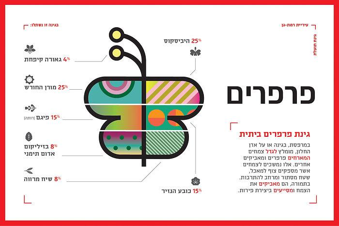 israel_infographics_ronilevit_GardenFly.