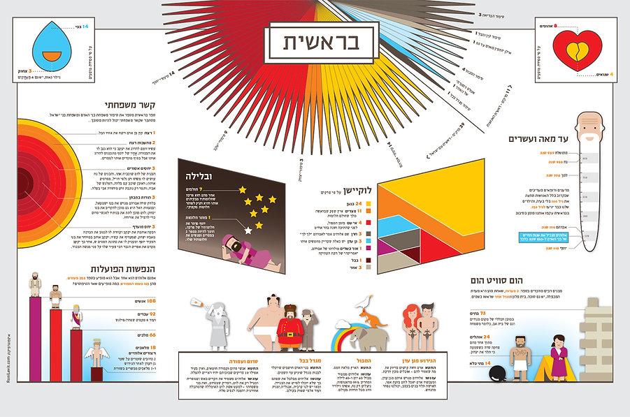 srael_infographics_ronilevit_bible_beres