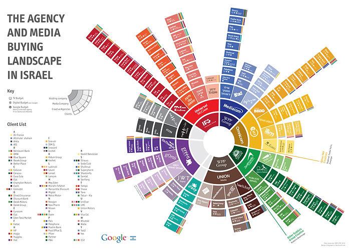 israel_infographics_ronilevit_googleMedi