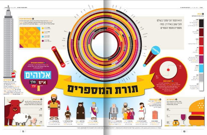 srael_infographics_ronilevit_bible_sprea