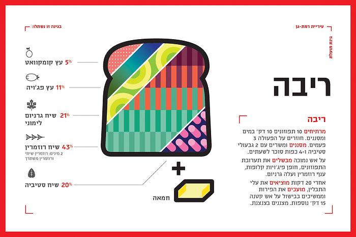 israel_infographics_ronilevit_GardenJam.