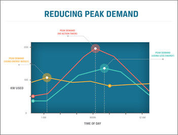 What is a Peak Demand Day?