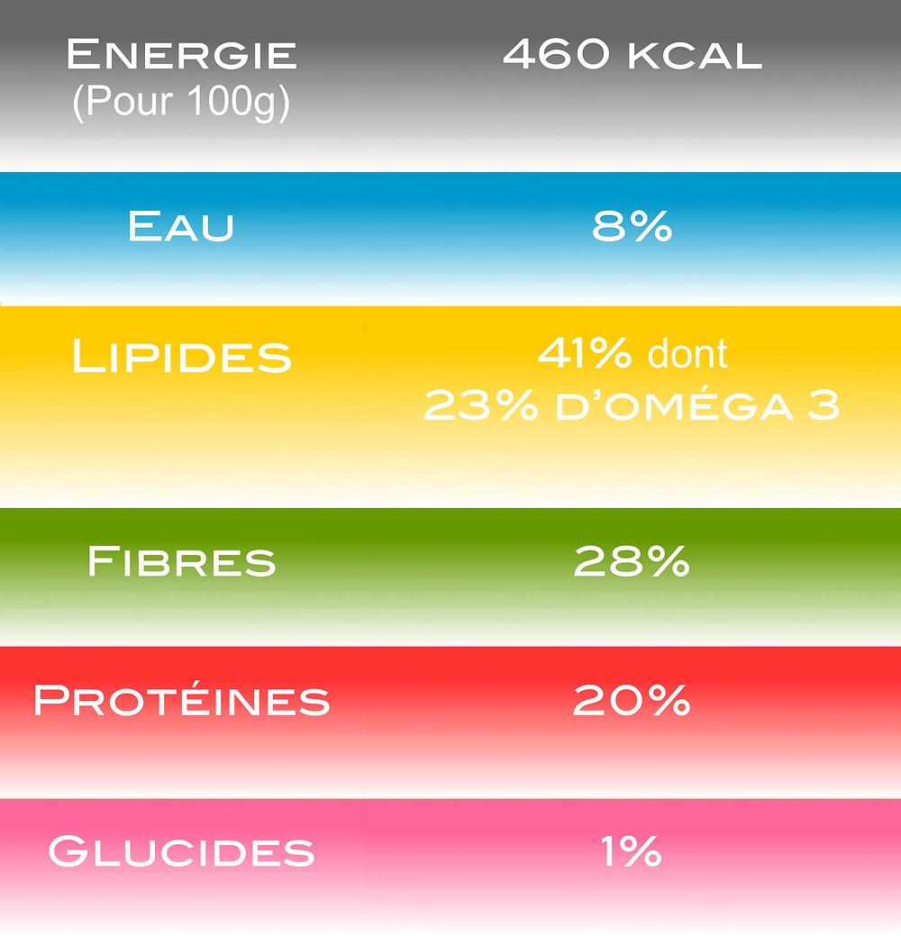 composition nutritionnelle graines de lin diététicienne le mans