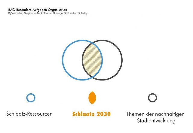 Schlaatz_FINALPRÄSENTATION_Seite_03-768x