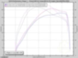 i30 N Performance Stage 1 .jpg