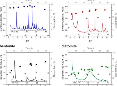 Cesium Sorption and Desorption on Glauconite, Bentonite, Zeolite and Diatomite