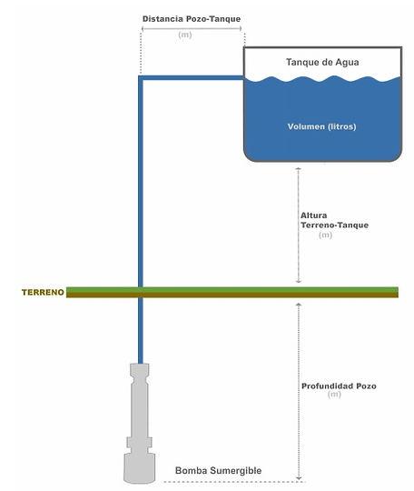 Bombas Solares - Diagrama