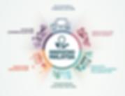 Transforming Strategic Sectors, Strategic Impact Projects
