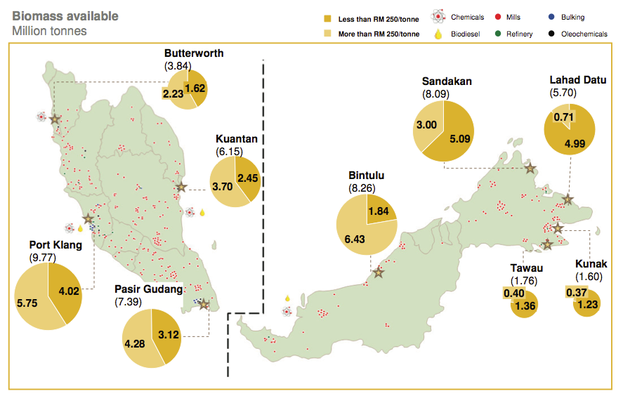 25 million dry tonnes of Biomass could be mobilised across Malaysia at competitive cost by 2020
