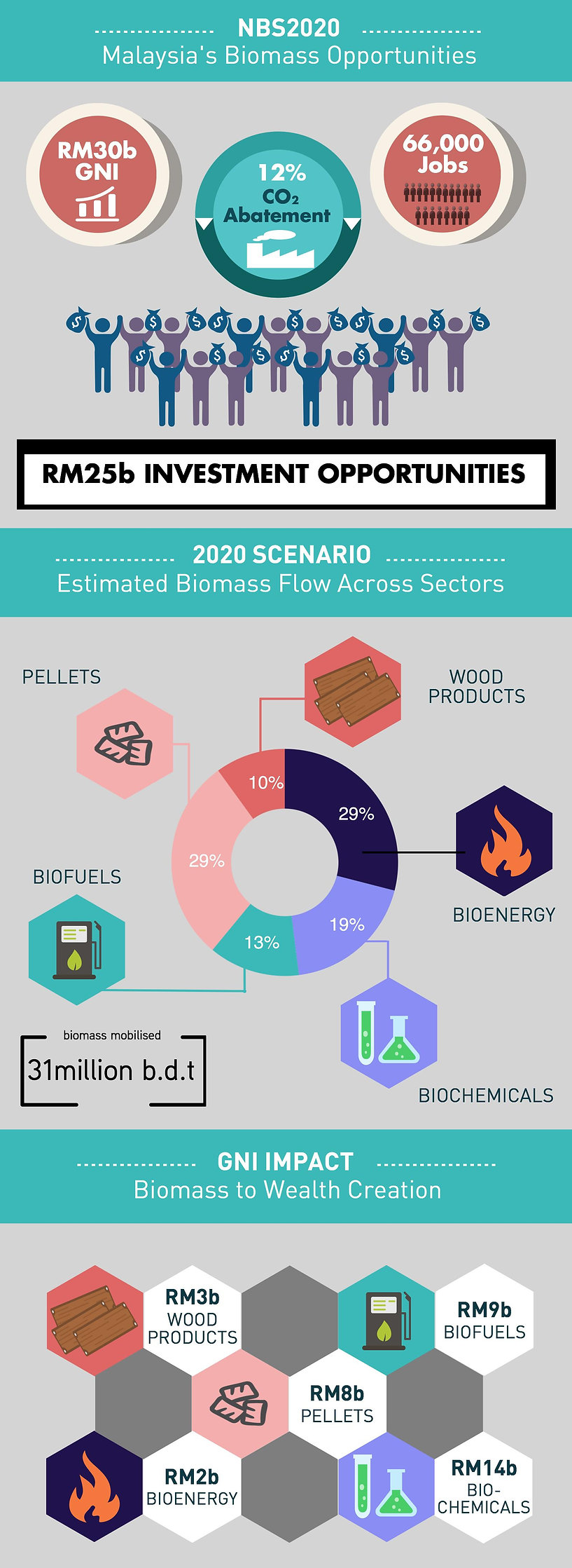 NBS2020, RM30b GNI, 12% Co2 Abatement, 66000 Jobs, 2020 Scenario, Biomass to Wealth Creation, pellets, biofuels, wood products, bioenergy, biochemicals