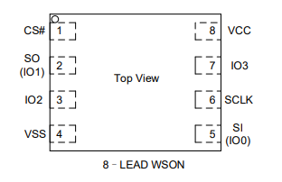 Chipset layout as per the specific flash chip datasheet [2]