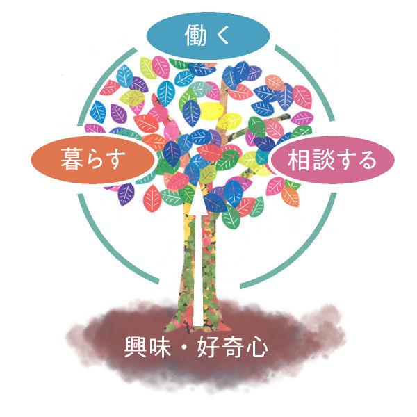 コンセプトツリー