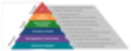 cloud-analytics-pyramid.png