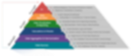 Cygnet-Solutions-Pyramid.png