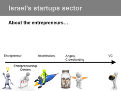Israel's Start-Up Sector