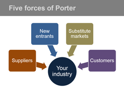 Five Forces of Porter