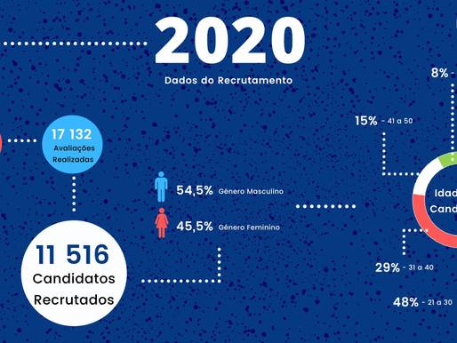 Mais de 11 mil pessoas recrutadas pelo Grupo RHmais em 2020