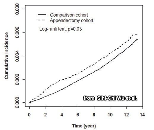 Appendectomy Is A Risk Factor For Colorectal Cancer Development