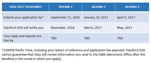 Stanford GSB Releases Application Deadlines – When Should