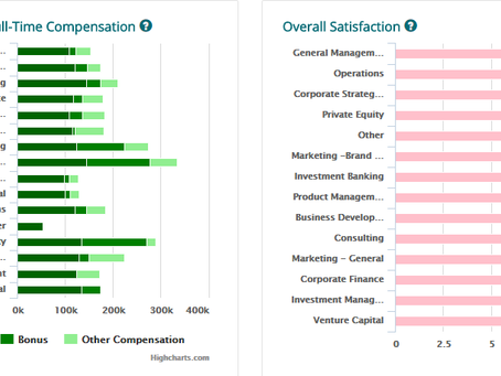 The Top 10 MBA Jobs: Salary & Satisfaction
