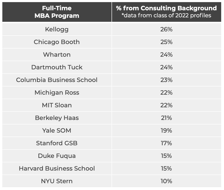 which-business-schools-admit-the-most-consultants