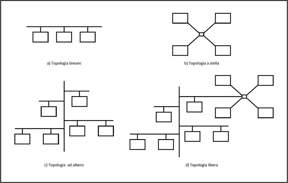Topologia e struttura dell'impianto domotico