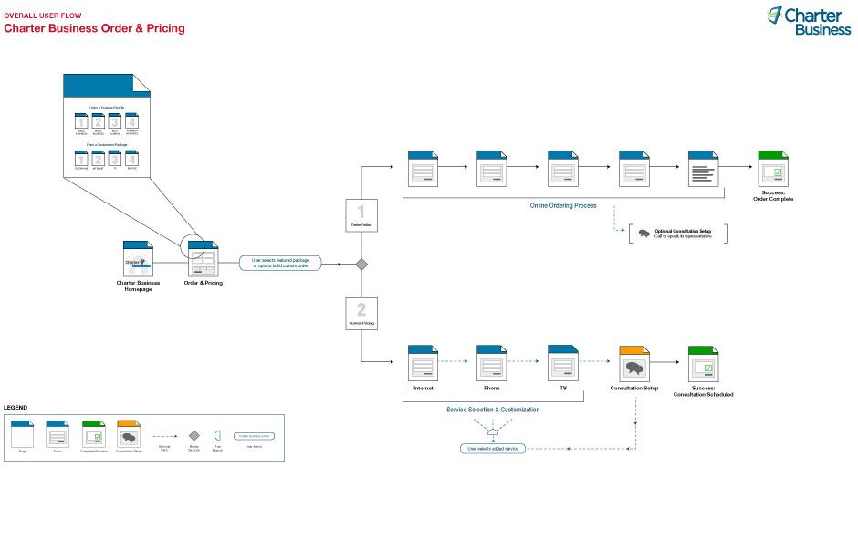 CharterBiz_ordering_userflow