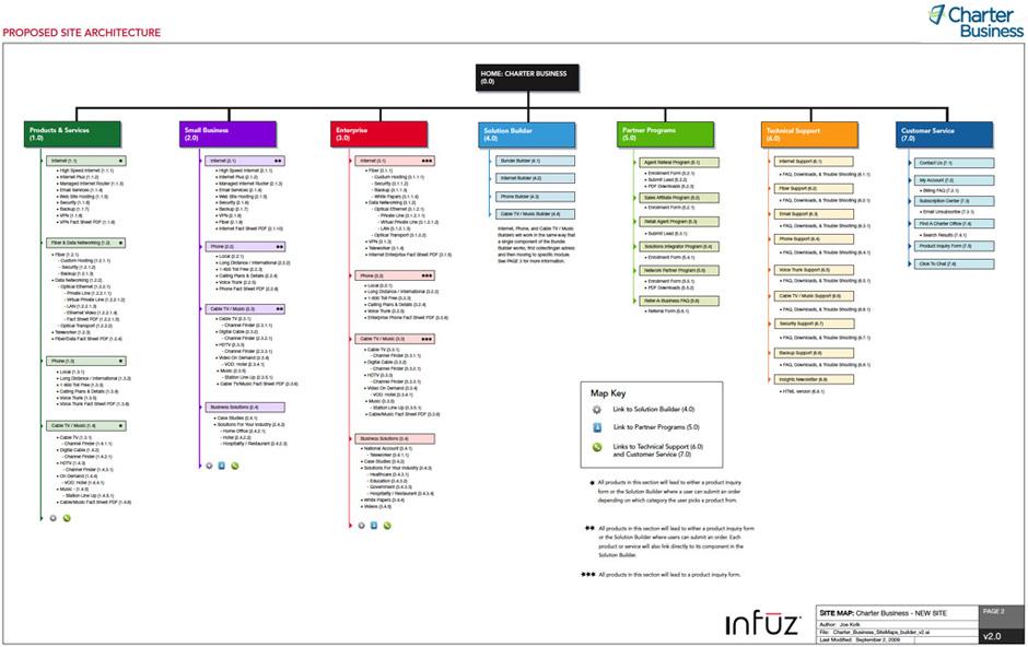 CharterBiz_siteMap