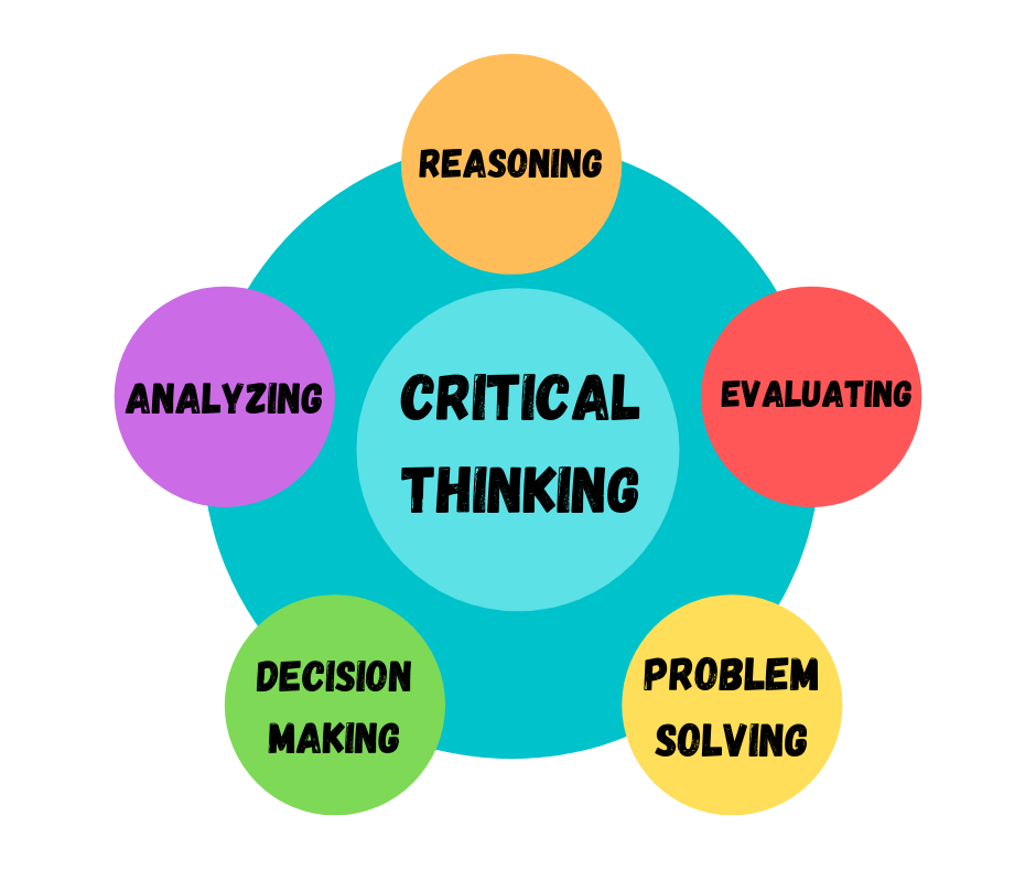 Coding develop Critical thinking in kids