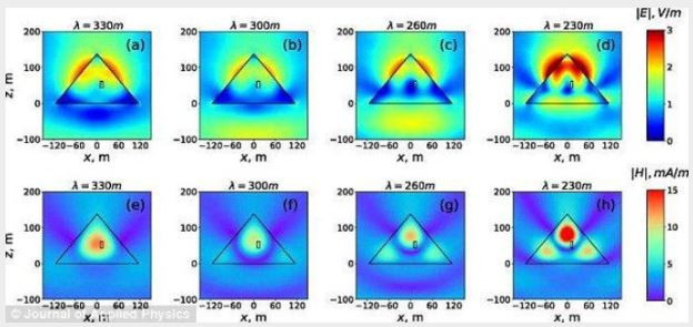 Distributions des grandeurs électriques (a) - (d) et magnétiques (e) - (h) dans le plan de la pyramide située dans l'espace libre. La direction de propagation des ondes planes incidentes correspond à la figure 1 (a). Les ondes incidentes sont polarisées le long de l'axe des x. Le rectangle noir à l'intérieur de la pyramide représente la «chambre du roi».