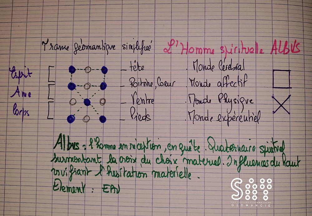 fig 1 ALBUS géomancie trame géomantique simplfiée